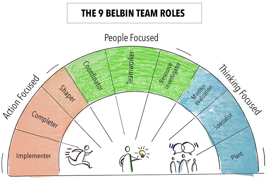 The 9 Team Roles by Belbin - Chart showing the nine roles