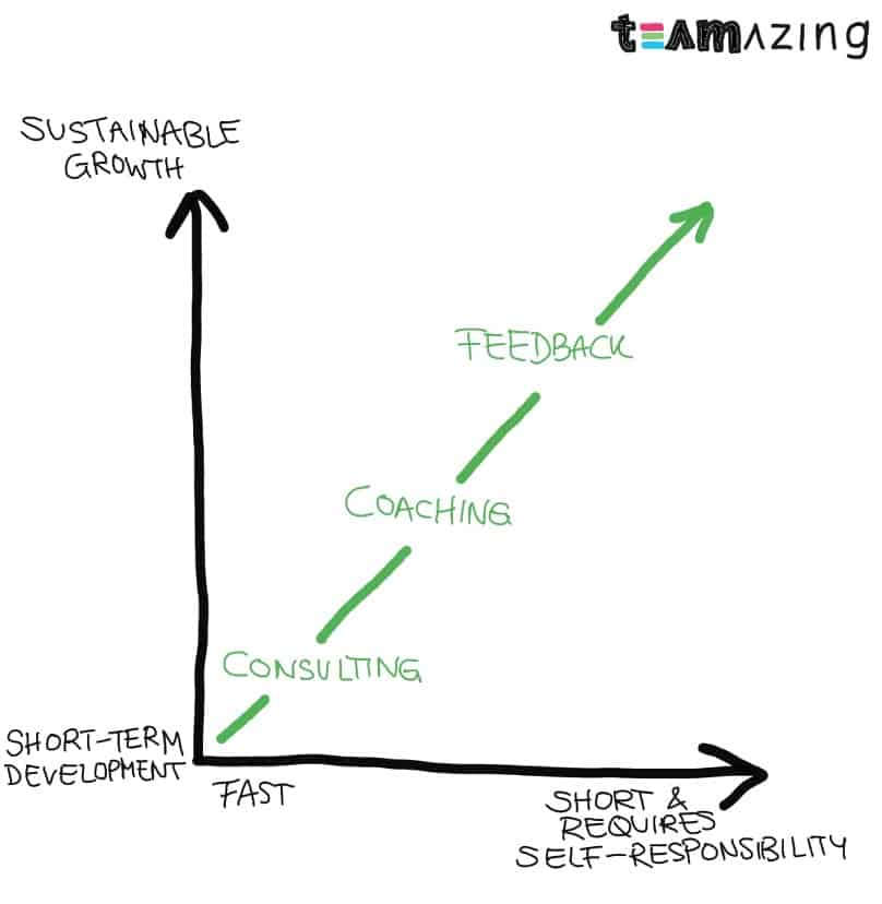 Difference between Consulting Coaching and Feedback Graph