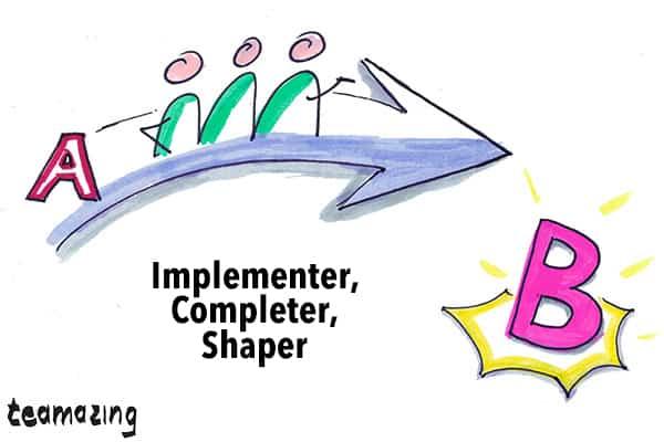 Belbin - Action focused Team Roles - Implementer, Completer, Shaper