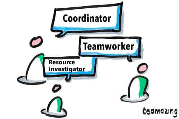 Belbin - People Focused Team roles - Coordinator, Teamworker Resource investigator