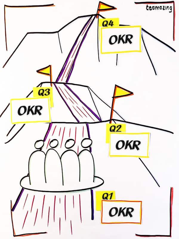 OKR model for virtual teams