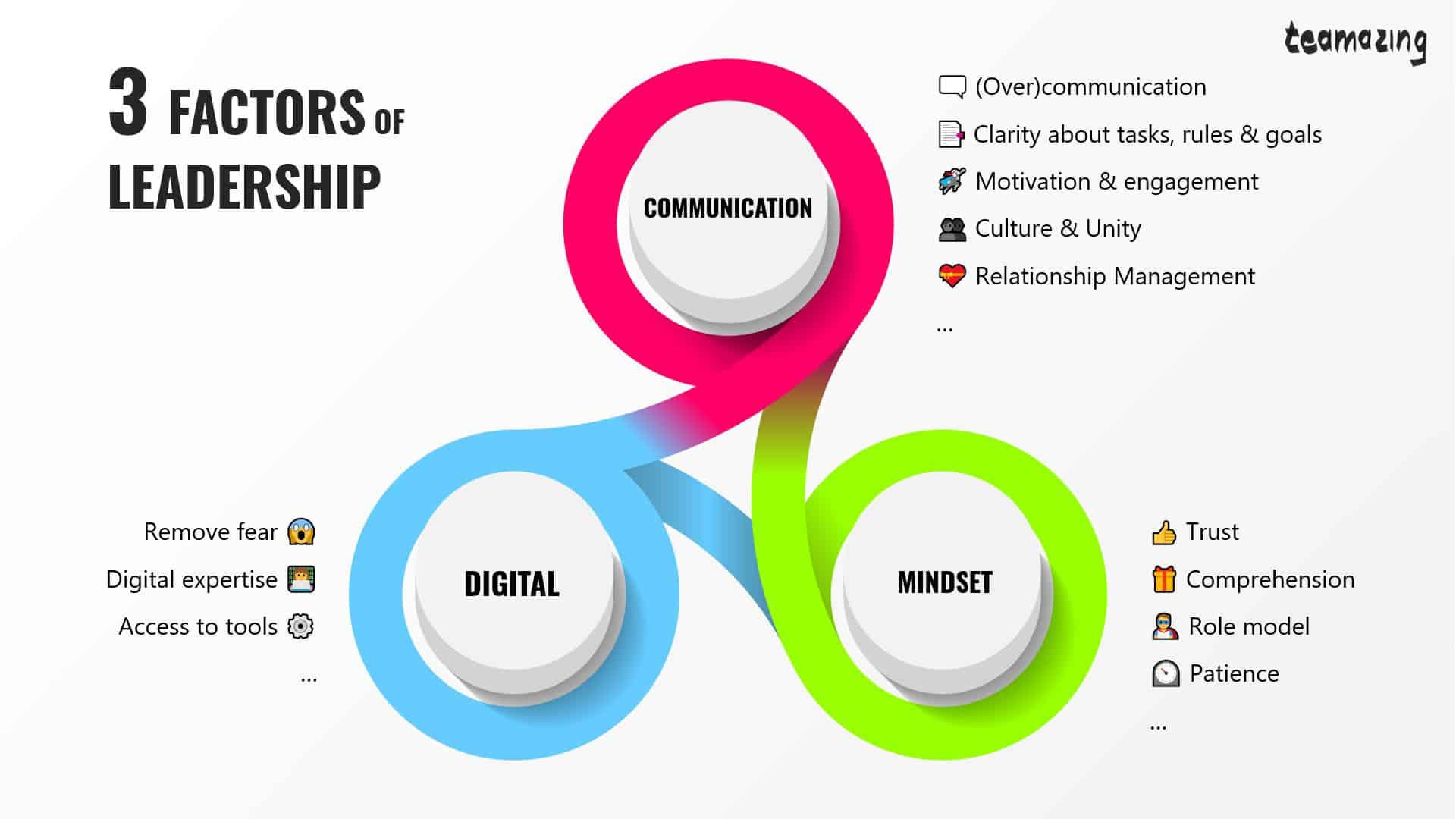 3 Factors of Leadership for Virtual Teams